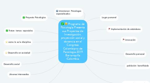 Mind Map: Programa de Psicología Presenta sus Proyectos de Investigación, proyección social y docencia en el Congreso Colombiano de Psicología 2019 Barranquilla -Colombia.