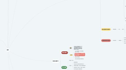 Mind Map: 現代風景攝影