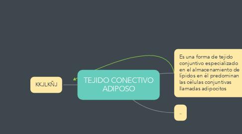 Mind Map: TEJIDO CONECTIVO ADIPOSO