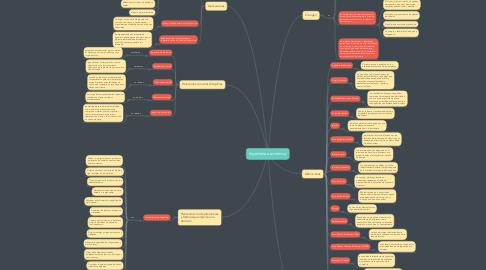 Mind Map: Ingeniería económica