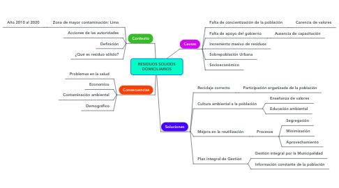 Mind Map: RESIDUOS SOLIDOS DOMICILIARIOS