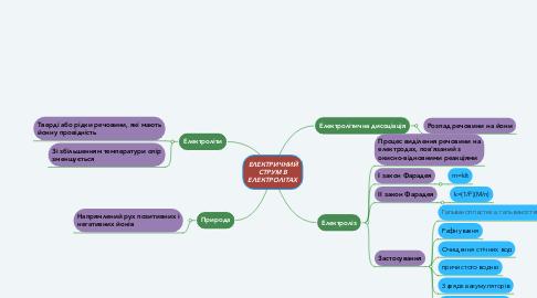 Mind Map: ЕЛЕКТРИЧНИЙ СТРУМ В ЕЛЕКТРОЛІТАХ