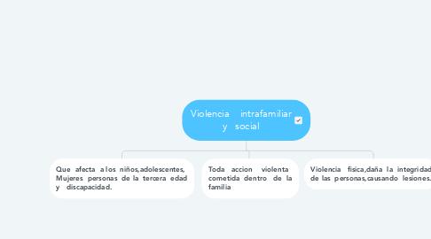 Mind Map: Violencia    intrafamiliar y   social