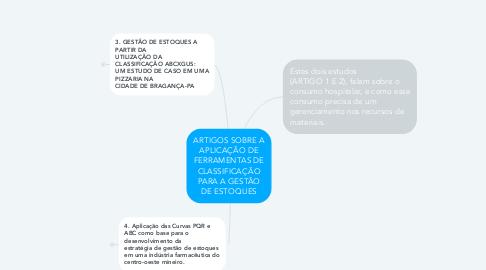 Mind Map: ARTIGOS SOBRE A APLICAÇÃO DE FERRAMENTAS DE CLASSIFICAÇÃO PARA A GESTÃO DE ESTOQUES