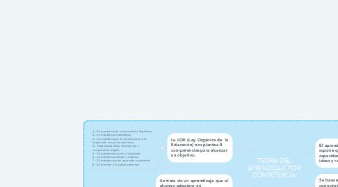 Mind Map: TEORIA DEL APRENDIZAJE POR COMPETENCIA