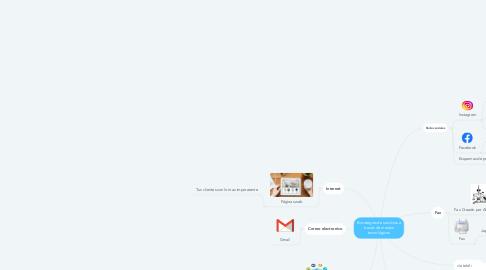 Mind Map: Estrategias de servicios a través de medios tecnológicos