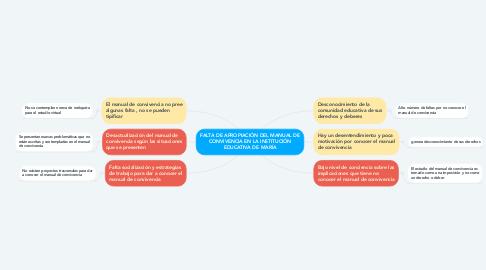 Mind Map: FALTA DE APROPIACIÓN DEL MANUAL DE CONVIVENCIA EN LA INSTITUCIÓN EDUCATIVA DE MARÍA