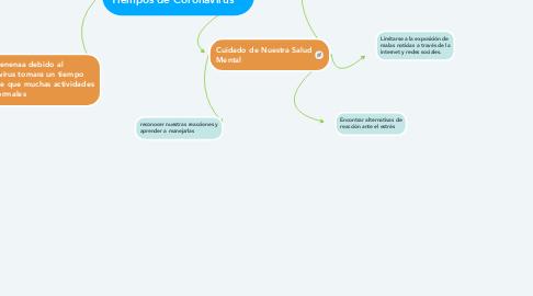 Mind Map: Salud Mental en los Tiempos de Coronavirus