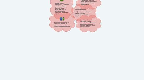Mind Map: Elementos Básicos para un constructivismo social