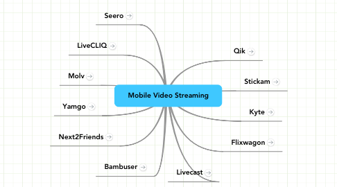 Mind Map: Mobile Video Streaming