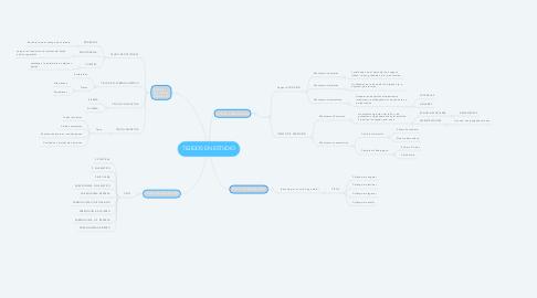 Mind Map: TEJIDOS EN ESTUDIO
