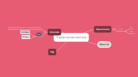 Mind Map: Trastornos de memoria