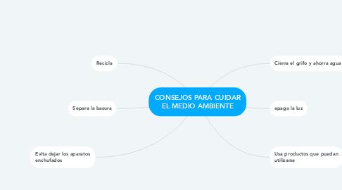 Mind Map: CONSEJOS PARA CUIDAR EL MEDIO AMBIENTE