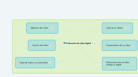 Mind Map: Producción de video digital