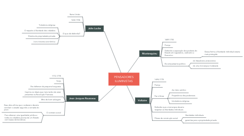 Mind Map: PENSADORES ILUMINISTAS