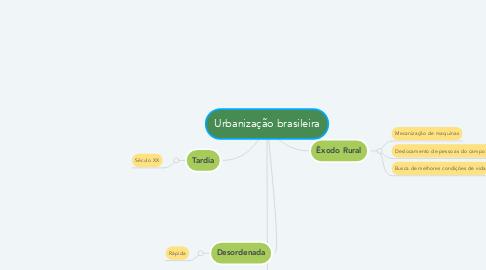 Mind Map: Urbanização brasileira