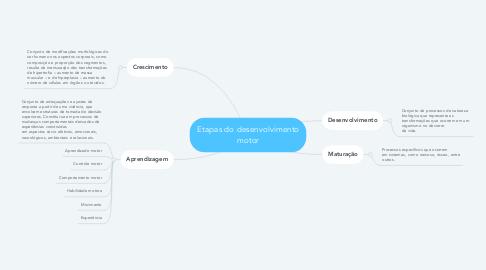 Mind Map: Etapas do desenvolvimento motor