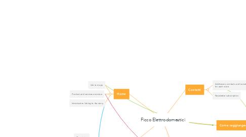 Mind Map: Ficco Elettrodomestici