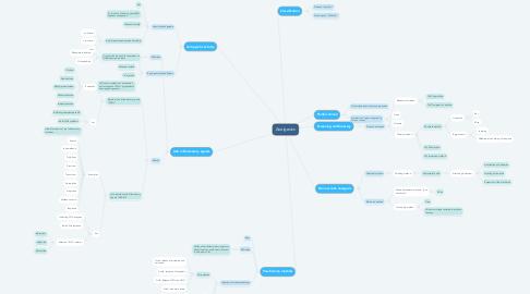 Mind Map: Analgesics