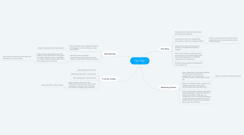 Mind Map: Own Style