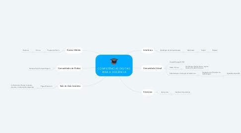 Mind Map: COMPETÊNCIAS DIGITAIS PARA A DOCÊNCIA