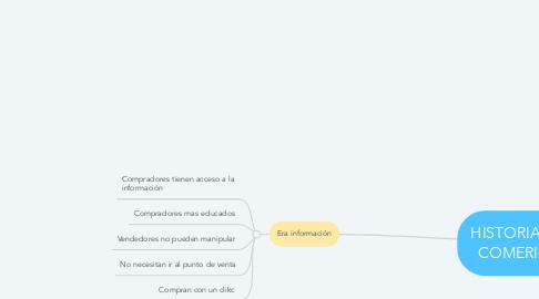 Mind Map: HISTORIA DEL COMERICIO