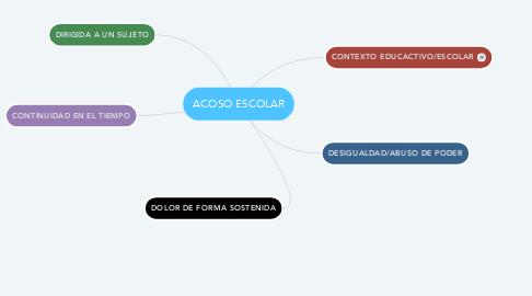 Mind Map: ACOSO ESCOLAR