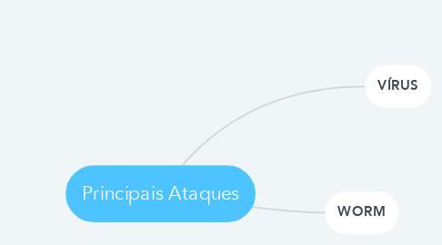 Mind Map: Principais Ataques