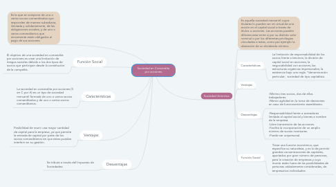 Mind Map: Sociedad en Comandita por acciones