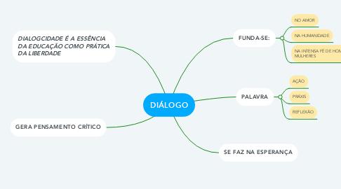 Mind Map: DIÁLOGO