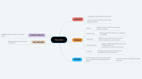 Mind Map: PECADO