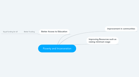 Mind Map: Poverty and Incarceration