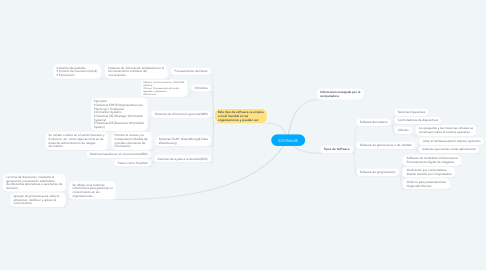 Mind Map: SOFRWARE