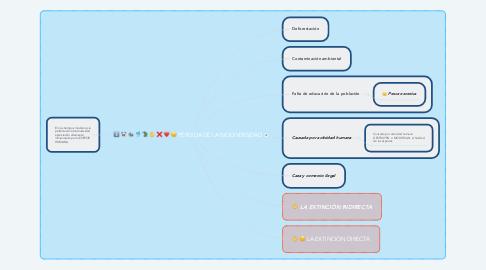 Mind Map: PÉRDIDA DE LA BIODIVERSIDAD