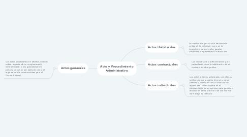 Mind Map: Acto y Procedimiento Administrativo