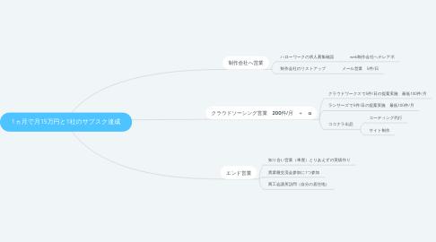 Mind Map: 1ヵ月で月15万円と1社のサブスク達成