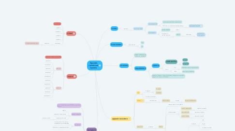 Mind Map: Apparato riproduttore maschile