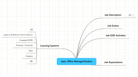 Mind Map: Asst. Office ManagerPosition