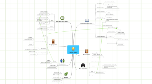 Mind Map: Food for Thought
