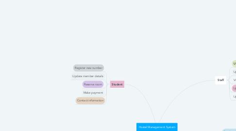 Mind Map: Hostel Management System