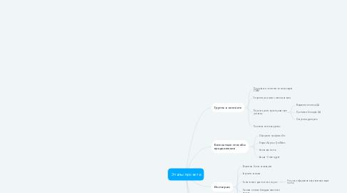 Mind Map: Этапы проекта