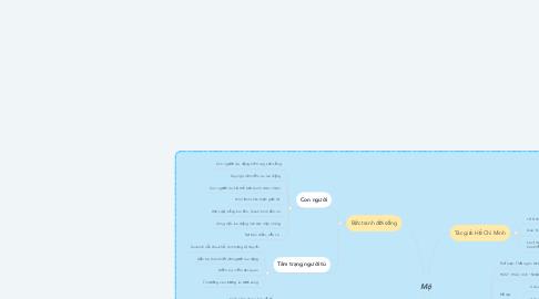 Mind Map: Mộ