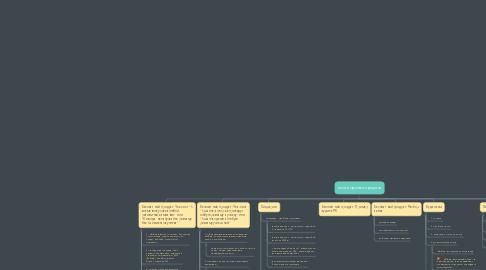 Mind Map: моя воронка продаж