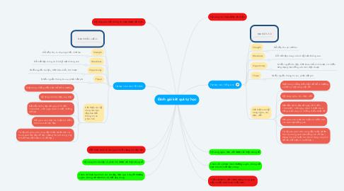 Mind Map: Đánh giá kết quả tự học