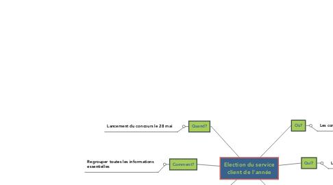 Mind Map: Election du service client de l'année