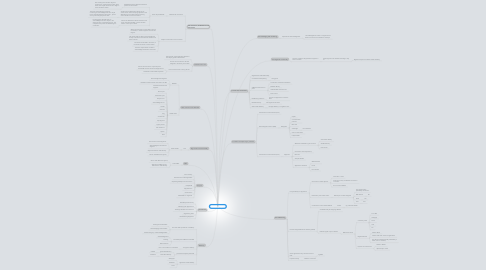 Mind Map: Transport Layer