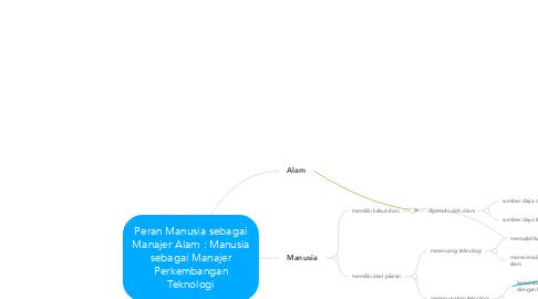 Mind Map: Peran Manusia sebagai Manajer Alam : Manusia sebagai Manajer Perkembangan Teknologi