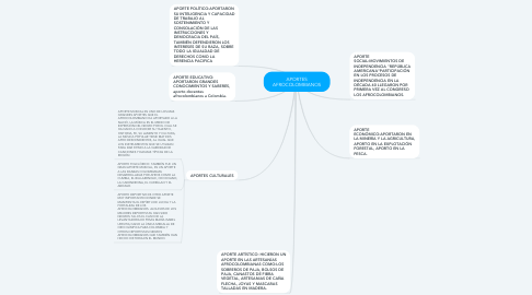 Mind Map: APORTES AFROCOLOMBIANOS