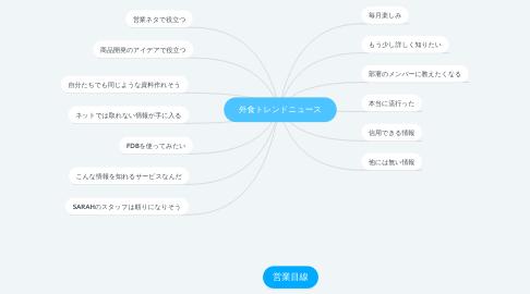 Mind Map: 外食トレンドニュース