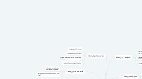 Mind Map: Dampak Pemalsuan produk